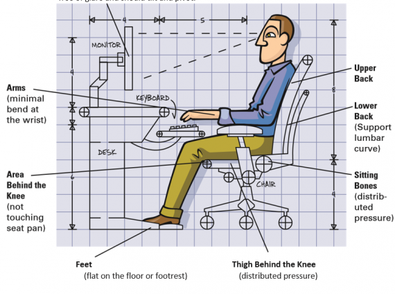 how ergonomics work